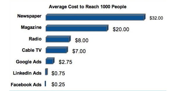 Cost difference between facebook ads and google ads
